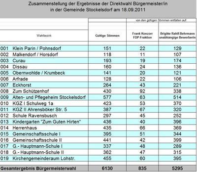 Ergebnisse in den Wahlbezirken der B�rgermeisterwahl 2011 in Stockelsdorf